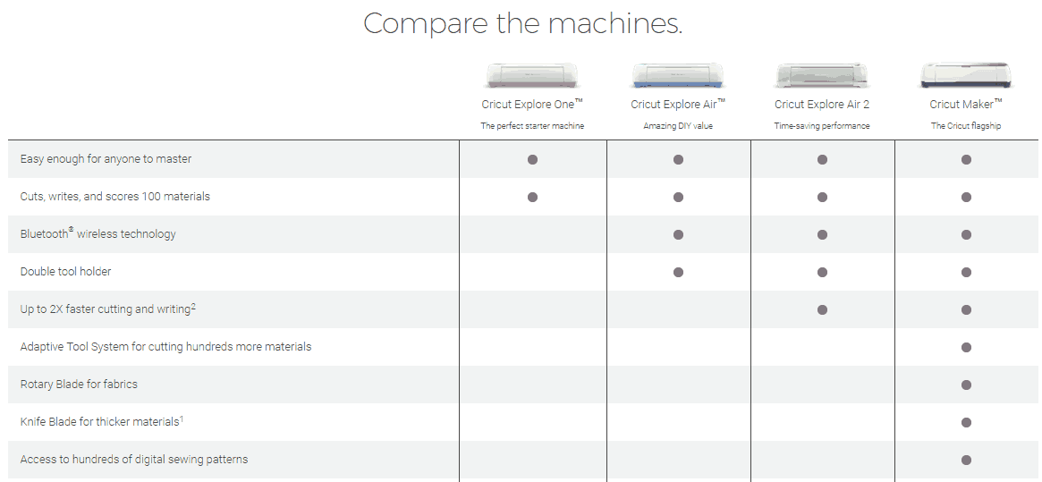 Cricut Vinyl Cutter Machine Comparison Chart